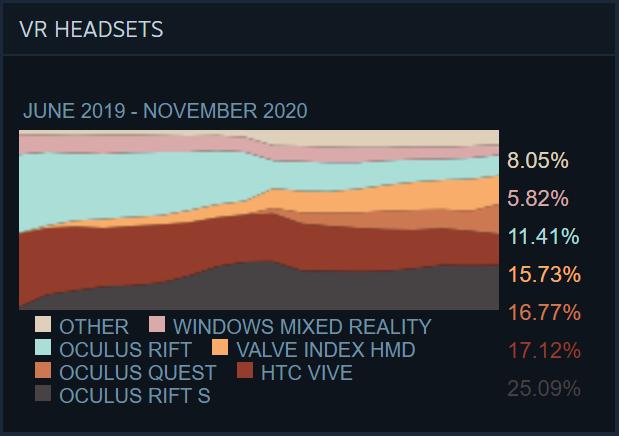 Oculus Quest subiendo como la espuma en las estadísticas de SteamVR