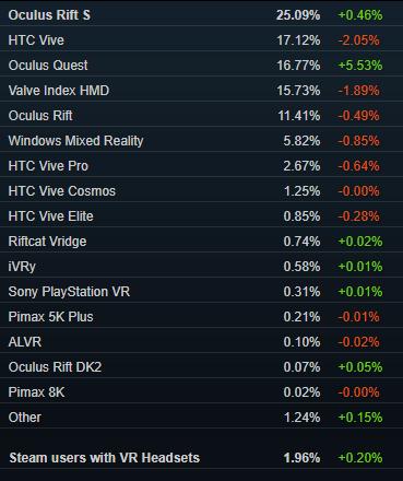 Estadísticas de Oculus Quest en SteamVR