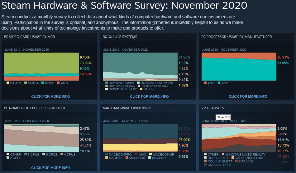 Estadísticas de Steam para el hardware que existe en su plataforma