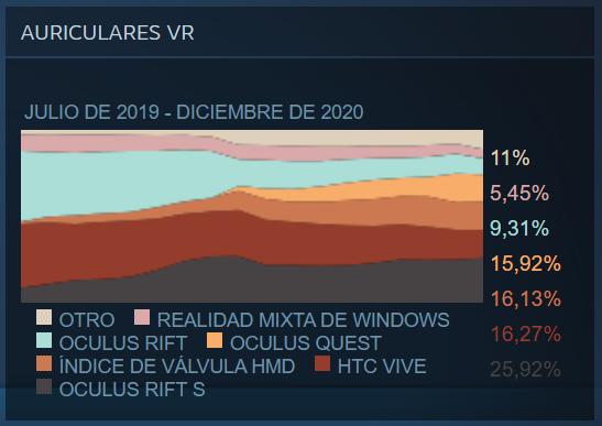 Visores de Realidad Virtual más usados en SteamVR