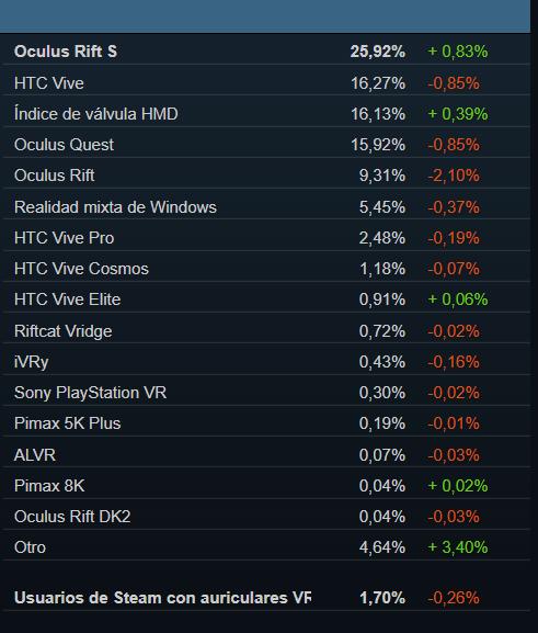 Gráfica sobre el % de visores de Realidad Virtual en SteamVR