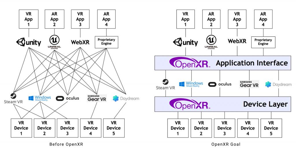 Ilustración de como funciona OpenXR