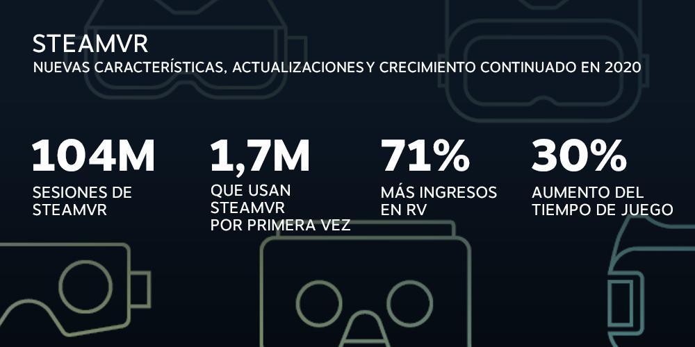 Características de SteamVR sobre Realidad Virtual